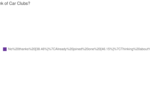 What do you think of Car Clubs?